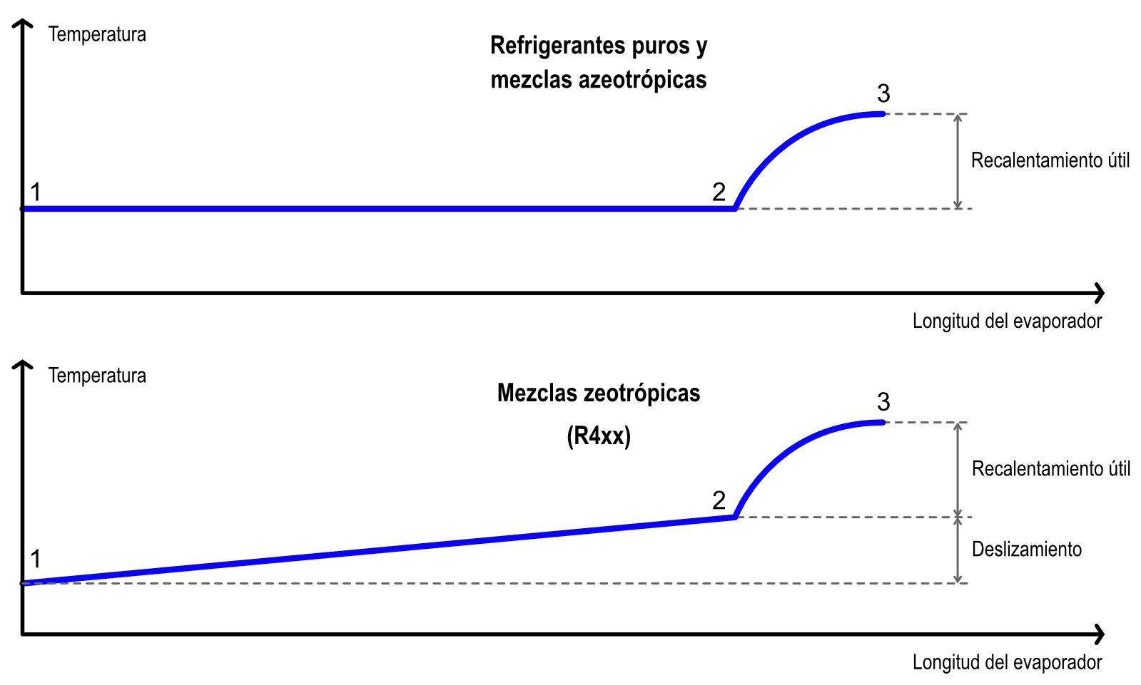Transformaciones del refrigerante en el evaporador.