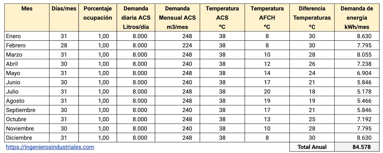 Cálculo de la demanda energética de agua caliente sanitaria - ejemplo.