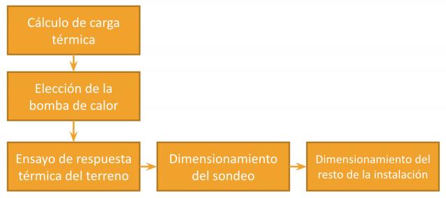 Resumen de procedimiento detallado de cálculo de un sondeo geotérmico.