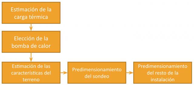Propuesta de método simple para la estimación de la longitud de un sondeo.