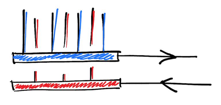 Colectores de calefacción con retorno directo.