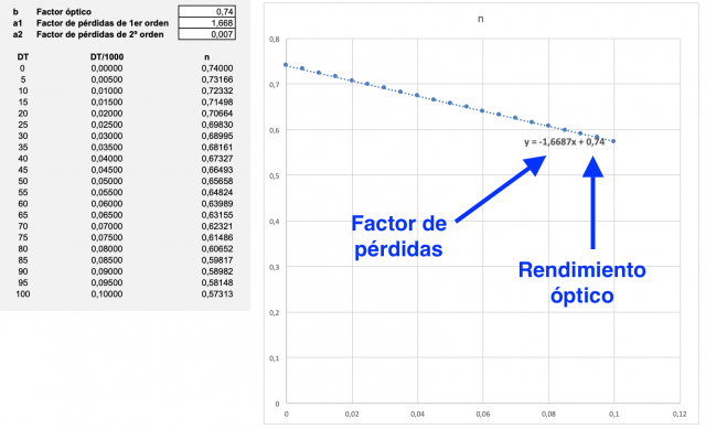 Obtención de la recta de rendimiento de un colector solar térmico a partir de una curva de segundo orden.