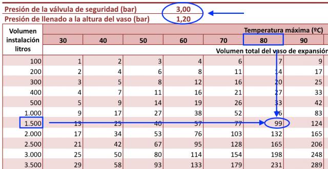 Ejemplo de uso de la tabla para el cálculo rápido de vasos de expansión.