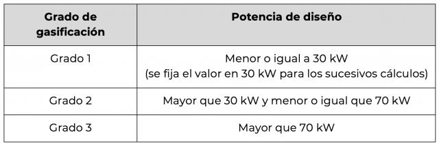 Grados de gasificación de los locales.