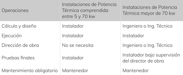 Descripción de las responsabilidades de una instalación térmica en función de la potencia.