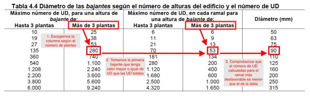 Ejemplo de selección del diámetro de una bajante de aguas residuales en la tabla 4.4 del HS5.
