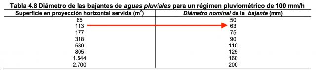 Ejemplo de elección del diámetro de la bajante en la tabla 4.8 de la sección HS5