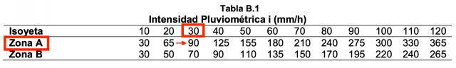 Tabla B.1 del Anexo B de la sección HS5 del CTE.