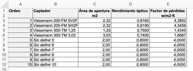 Tabla para introducir los datos técnicos de los colectores solares térmicos.