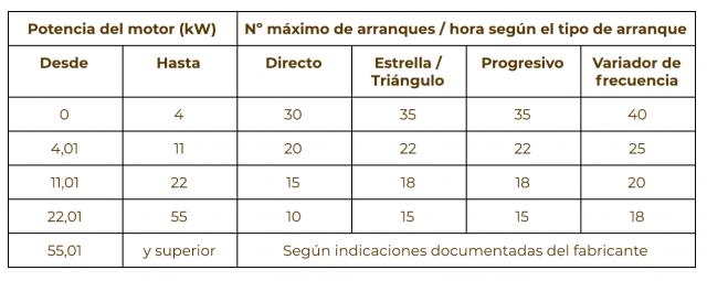 Resumen de la tabla E.1 de la norma UNE 149202.